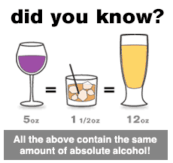 Drinking chart
